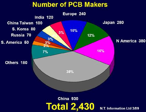 A reliable china pcb manufacturer - PCBbee com